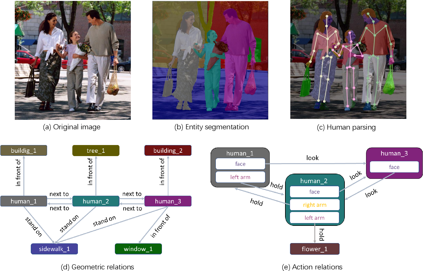 Figure 3 for Human-centric Relation Segmentation: Dataset and Solution