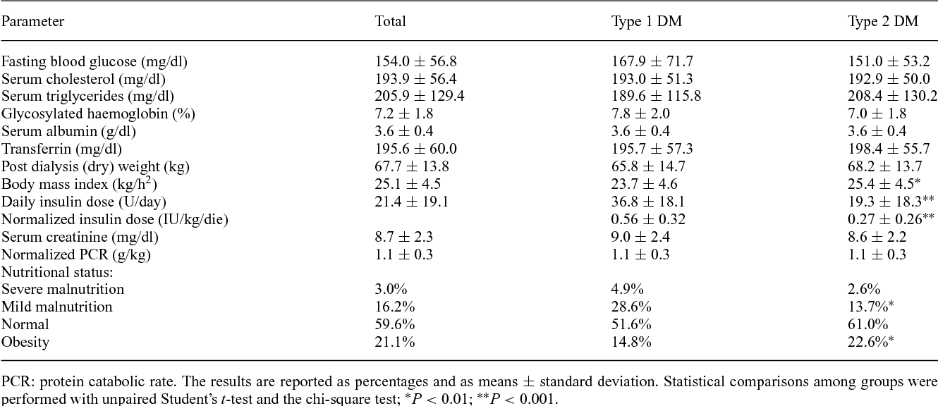 Table 3 from Diabetics on dialysis in Italy: a nationwide