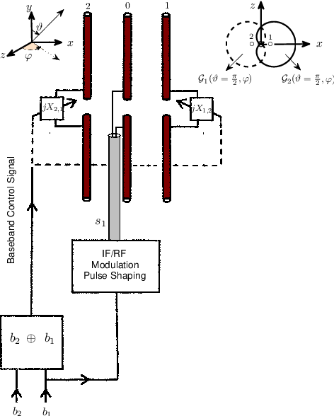 MIMO Transmission Using a Single RF Source: Theory and