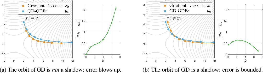 Figure 2 for Shadowing Properties of Optimization Algorithms