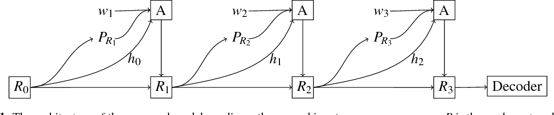 Figure 1 for Modeling Human Reading with Neural Attention