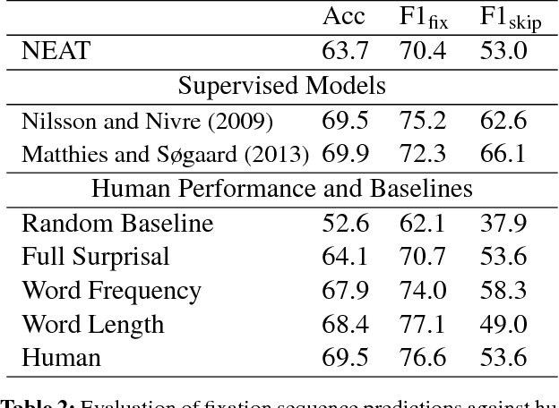 Figure 3 for Modeling Human Reading with Neural Attention