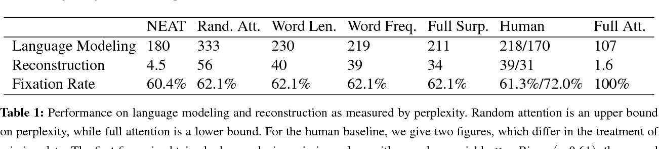 Figure 2 for Modeling Human Reading with Neural Attention