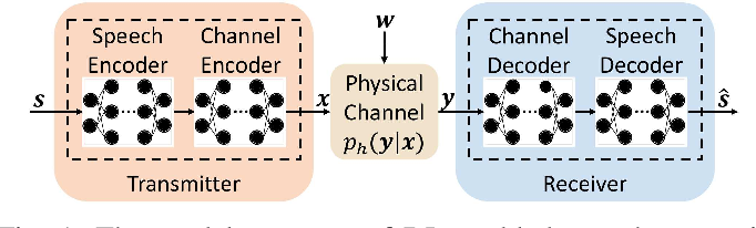 Figure 1 for Semantic Communication Systems for Speech Transmission