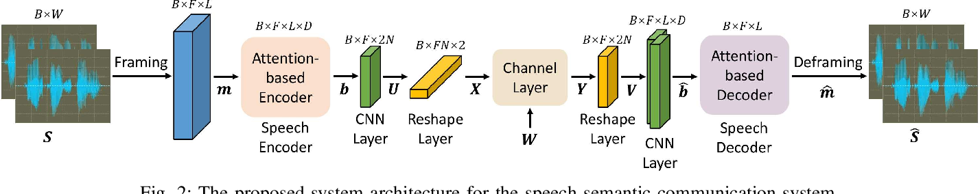 Figure 2 for Semantic Communication Systems for Speech Transmission
