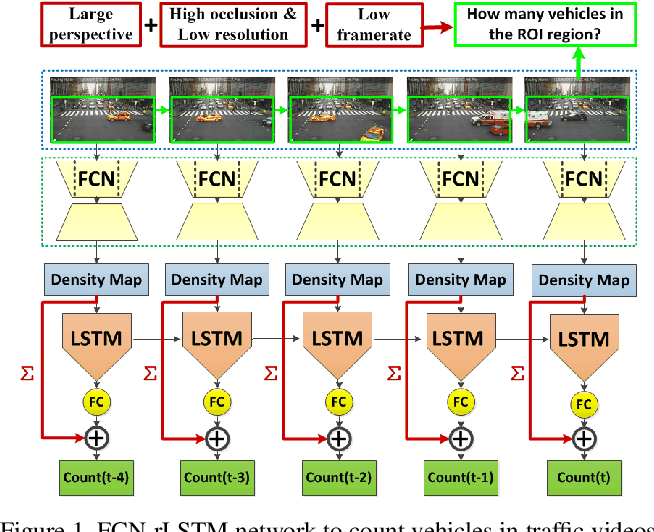 Figure 1 for FCN-rLSTM: Deep Spatio-Temporal Neural Networks for Vehicle Counting in City Cameras