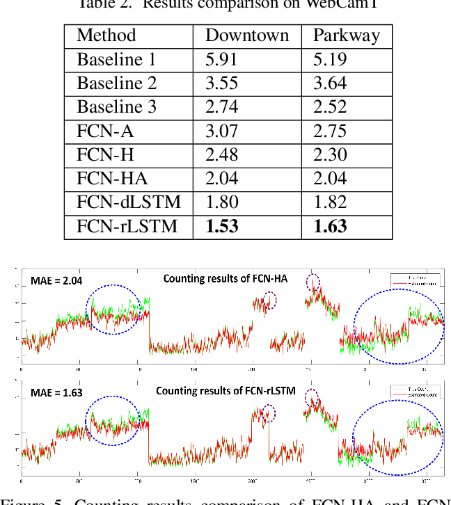 Figure 4 for FCN-rLSTM: Deep Spatio-Temporal Neural Networks for Vehicle Counting in City Cameras