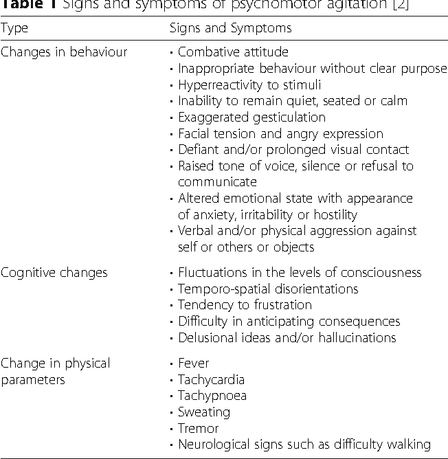 Table 1 Signs and symptoms of psychomotor agitation [2]