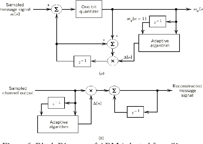 Figure 6 from Simulation of DPCM and ADM Systems - Semantic