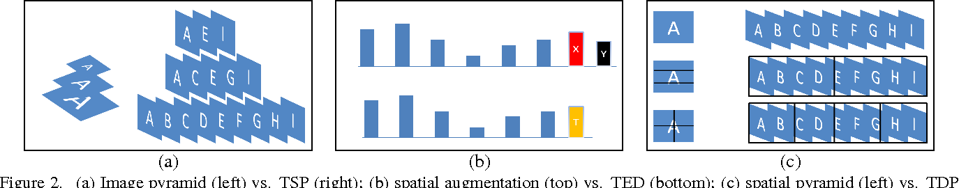 Figure 3 for Temporal Extension of Scale Pyramid and Spatial Pyramid Matching for Action Recognition
