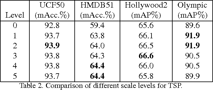 Figure 4 for Temporal Extension of Scale Pyramid and Spatial Pyramid Matching for Action Recognition