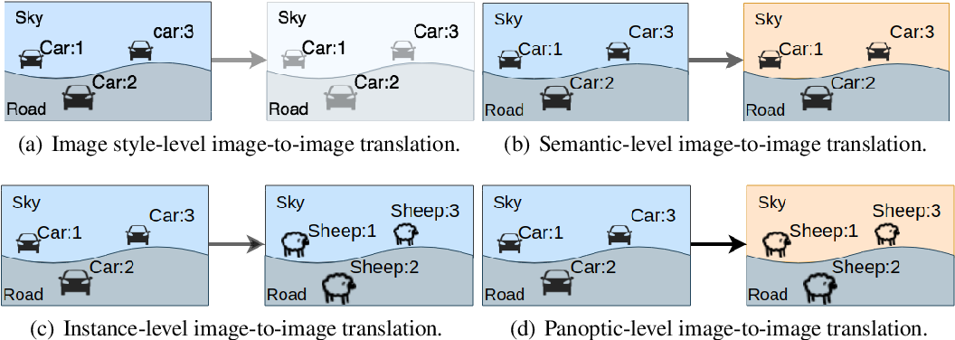 Figure 1 for Region and Object based Panoptic Image Synthesis through Conditional GANs