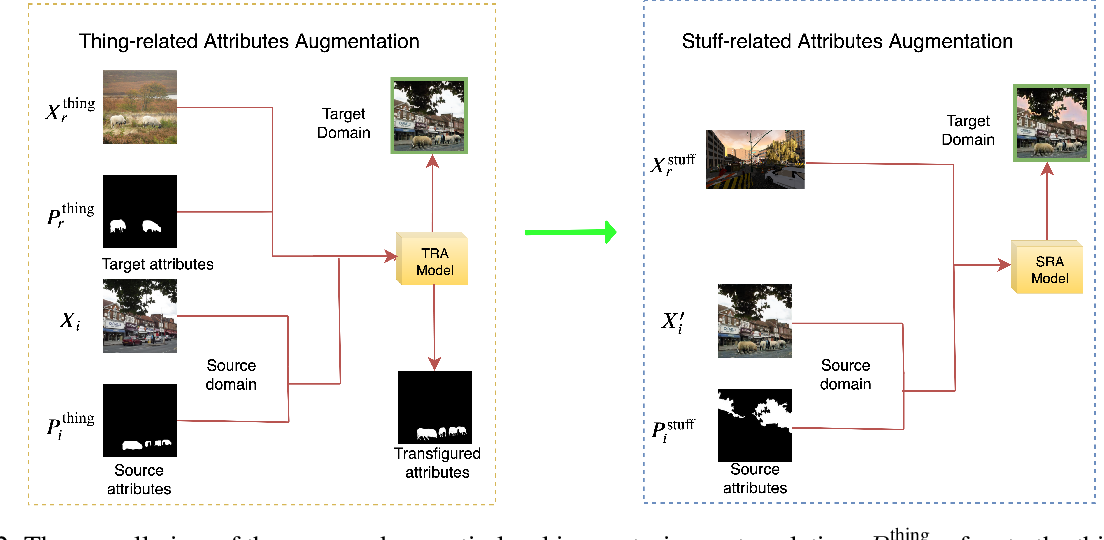 Figure 2 for Region and Object based Panoptic Image Synthesis through Conditional GANs