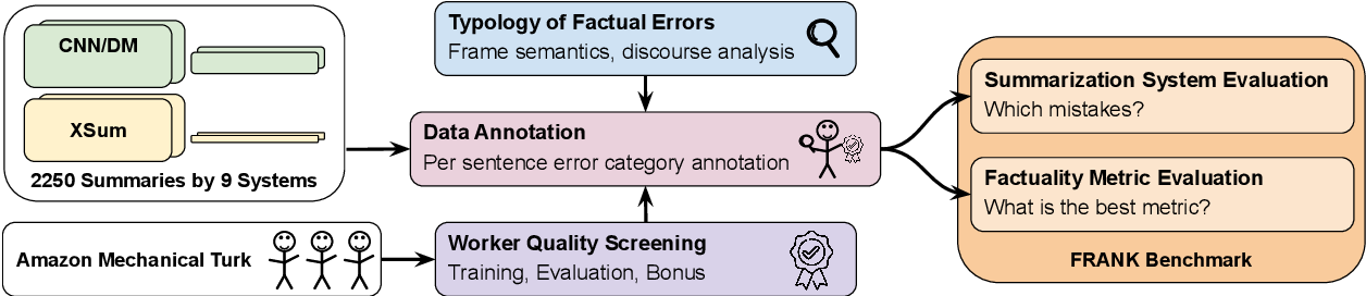 Figure 1 for Understanding Factuality in Abstractive Summarization with FRANK: A Benchmark for Factuality Metrics