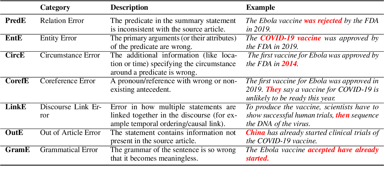 Figure 2 for Understanding Factuality in Abstractive Summarization with FRANK: A Benchmark for Factuality Metrics