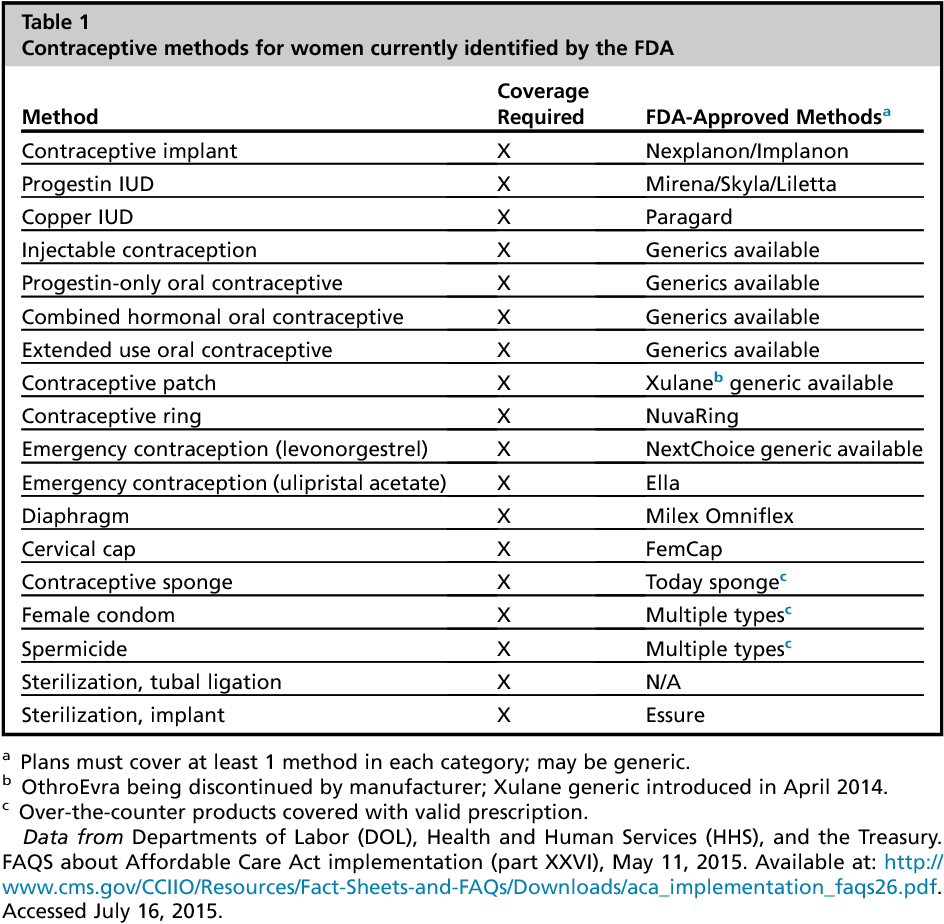 Table 1 From Contraceptive Coverage And The Affordable Care Act