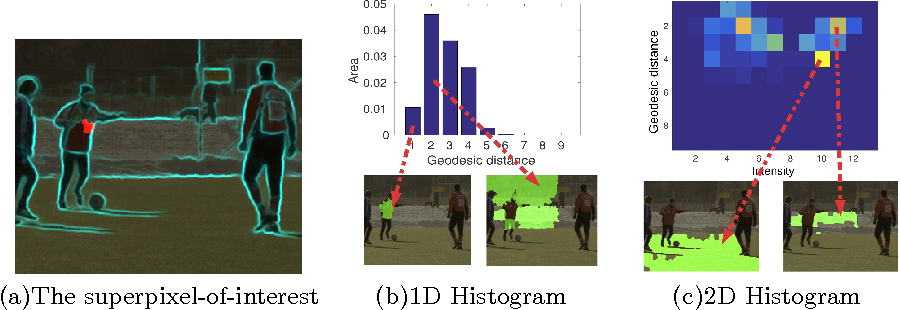 Figure 3 for Geodesic Distance Histogram Feature for Video Segmentation