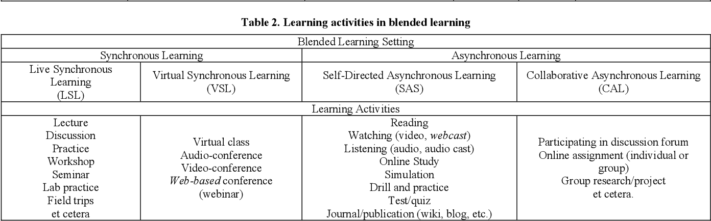 PDF] Determining the Appropriate Blend of Blended Learning