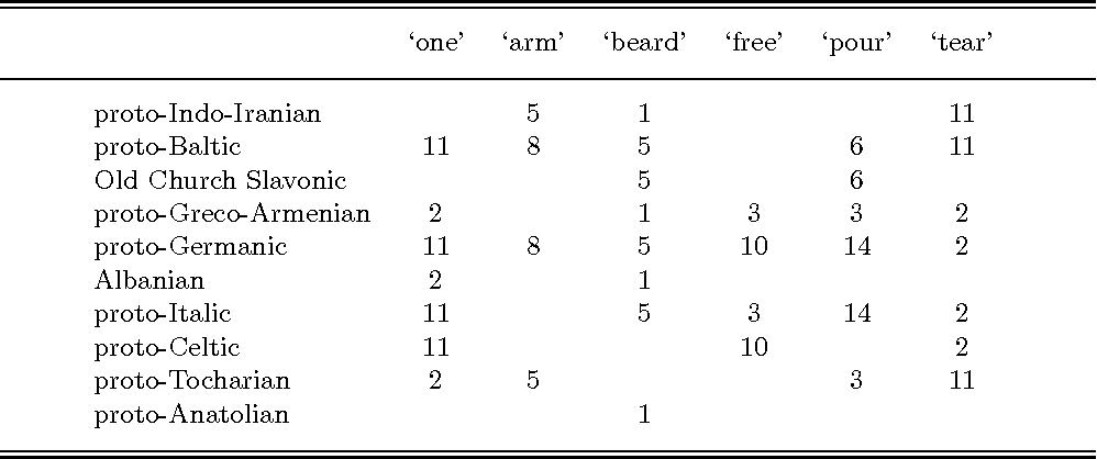 Figure 4 for Temporal Phylogenetic Networks and Logic Programming