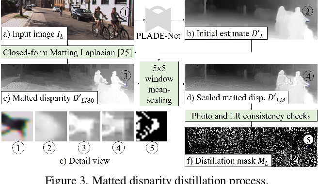 Figure 4 for PLADE-Net: Towards Pixel-Level Accuracy for Self-Supervised Single-View Depth Estimation with Neural Positional Encoding and Distilled Matting Loss