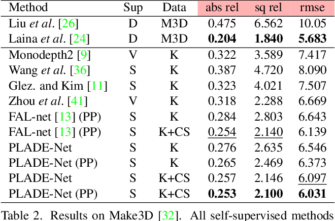 Figure 3 for PLADE-Net: Towards Pixel-Level Accuracy for Self-Supervised Single-View Depth Estimation with Neural Positional Encoding and Distilled Matting Loss