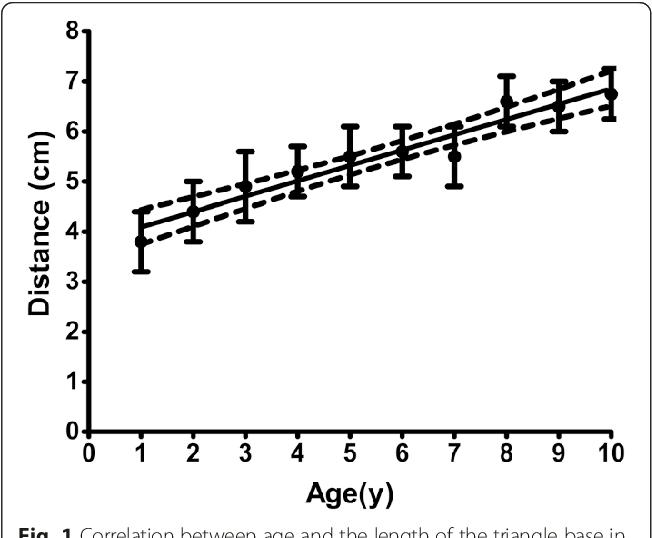 Ultrasound Versus Anatomical Landmarks For Caudal Epidural