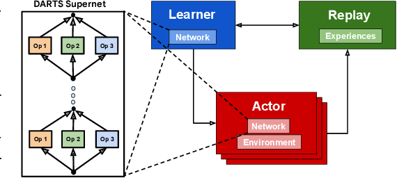 Figure 1 for RL-DARTS: Differentiable Architecture Search for Reinforcement Learning