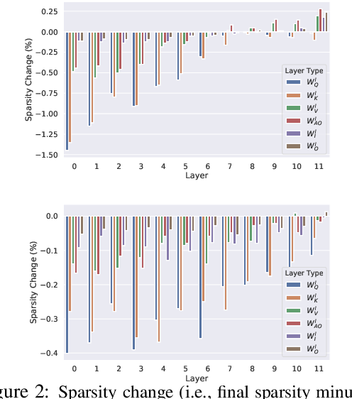 Figure 3 for Masking as an Efficient Alternative to Finetuning for Pretrained Language Models