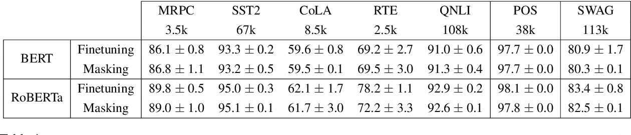 Figure 2 for Masking as an Efficient Alternative to Finetuning for Pretrained Language Models