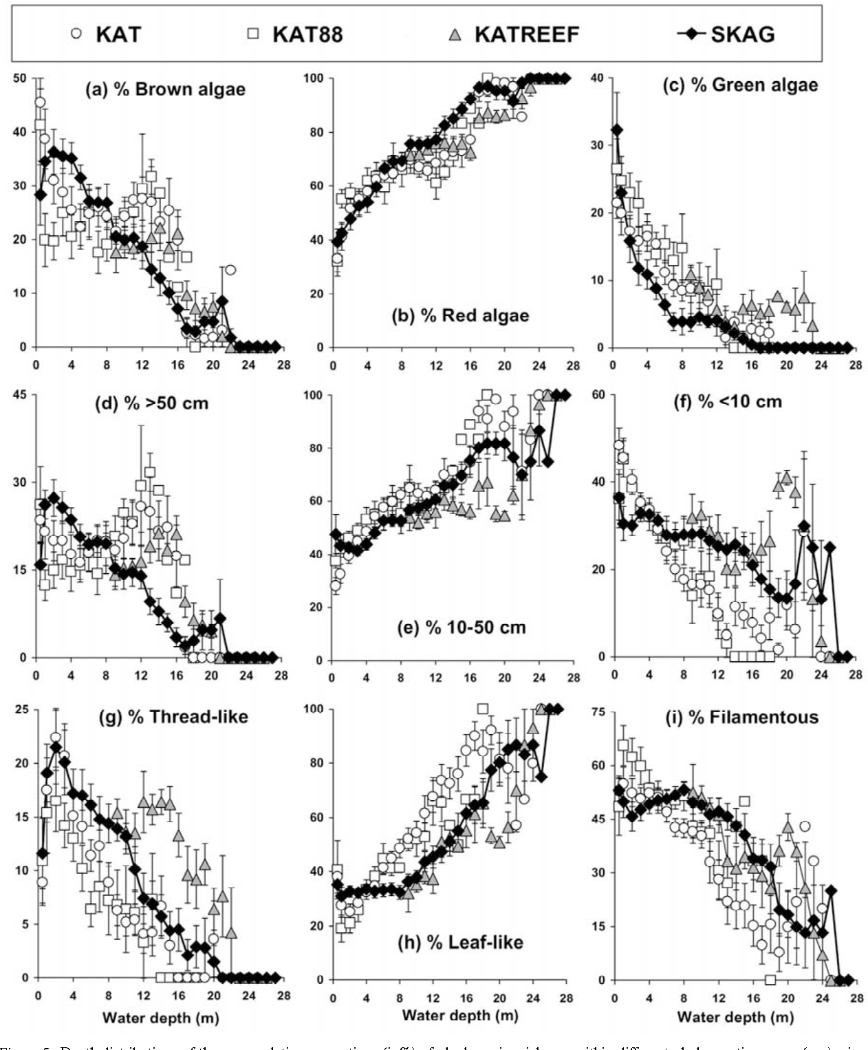 Patterns of macroalgal diversity community composition and long figure 5 pooptronica
