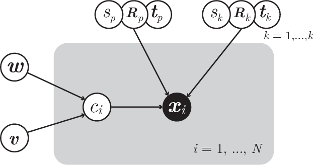 Figure 2 for An Expectation-Maximization Algorithm for the Fractal Inverse Problem