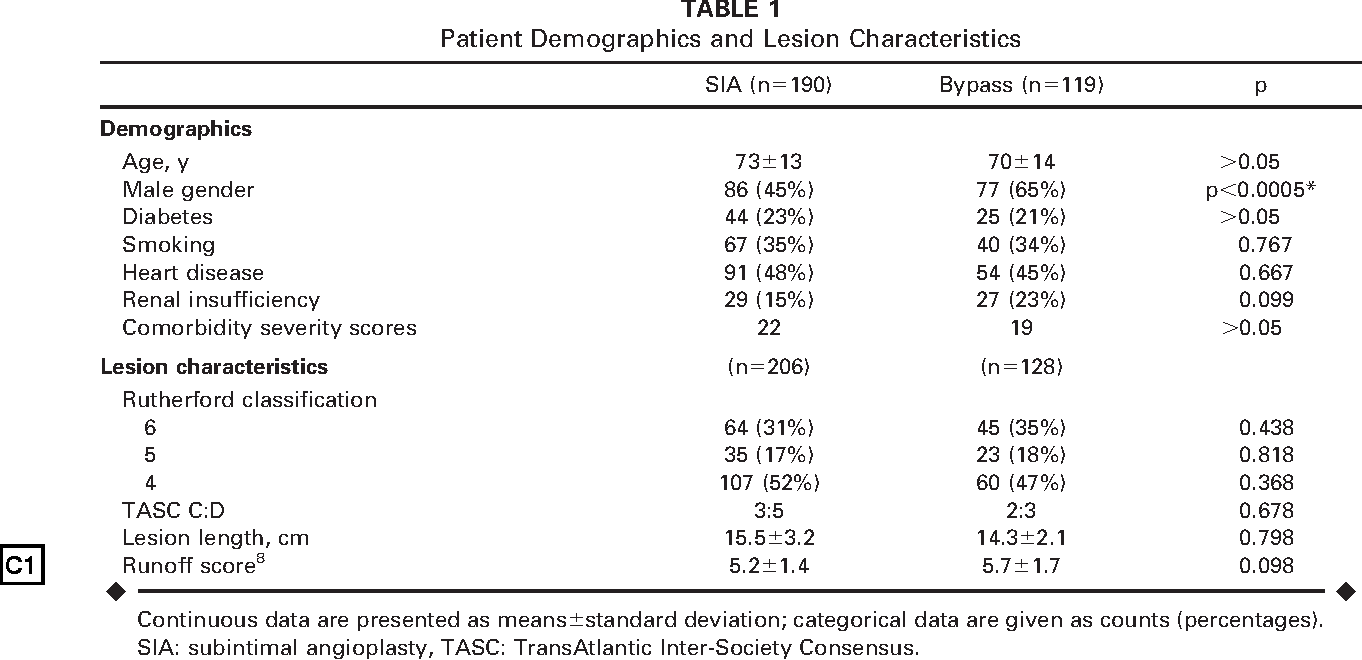 TABLE 1 Patient Demographics and Lesion Characteristics