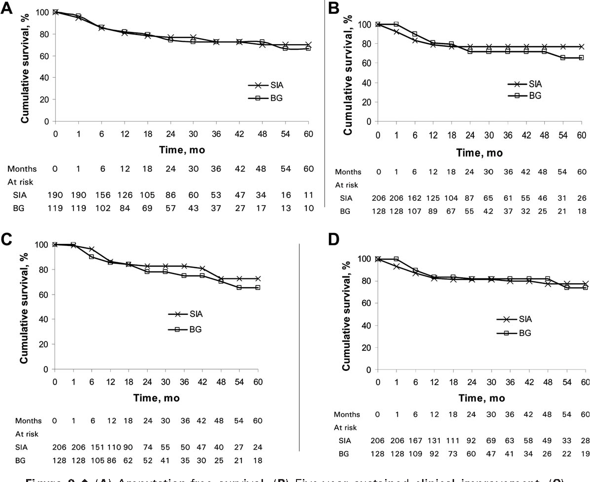 Figure 2¤ (A) Amputation-free survival. (B) Five-year sustained clinical improvement. (C) Kaplan-Meier curves for 5-year freedom from binary restenosis. (D) Kaplan-Meier curves for 5- year freedom from target lesion revascularization.