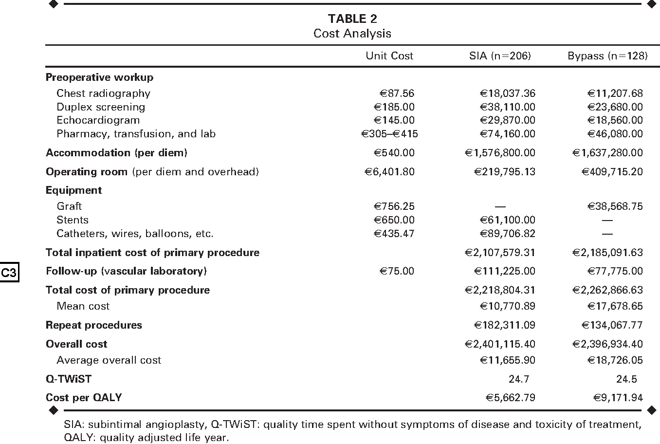 TABLE 2 Cost Analysis