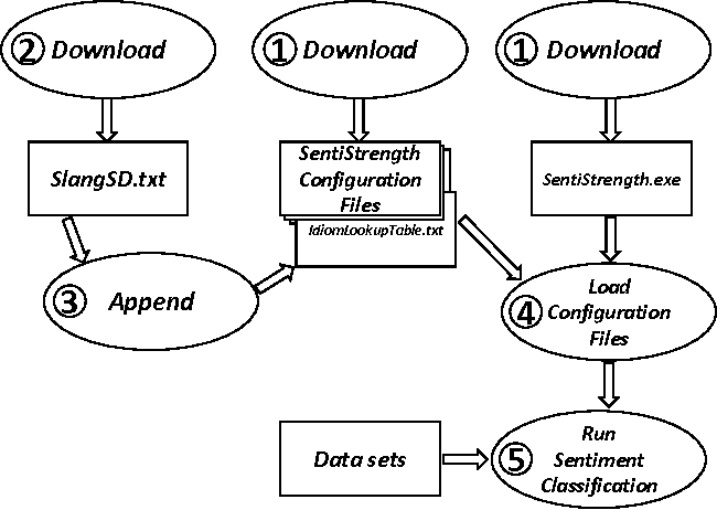 Figure 4 for SlangSD: Building and Using a Sentiment Dictionary of Slang Words for Short-Text Sentiment Classification