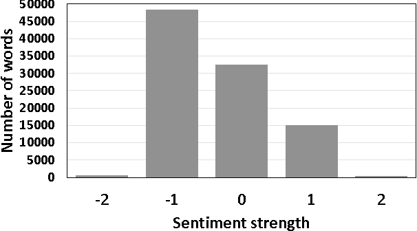 Figure 2 for SlangSD: Building and Using a Sentiment Dictionary of Slang Words for Short-Text Sentiment Classification