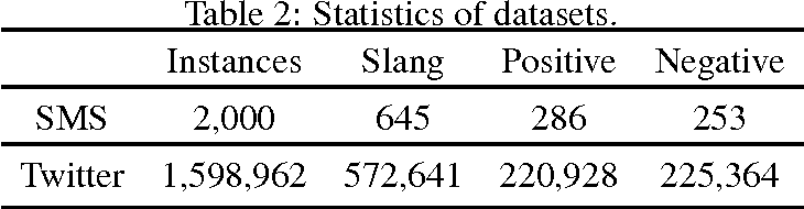 Figure 3 for SlangSD: Building and Using a Sentiment Dictionary of Slang Words for Short-Text Sentiment Classification