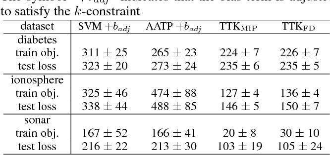 Figure 2 for Transductive Optimization of Top k Precision
