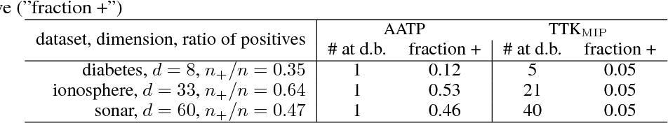 Figure 3 for Transductive Optimization of Top k Precision