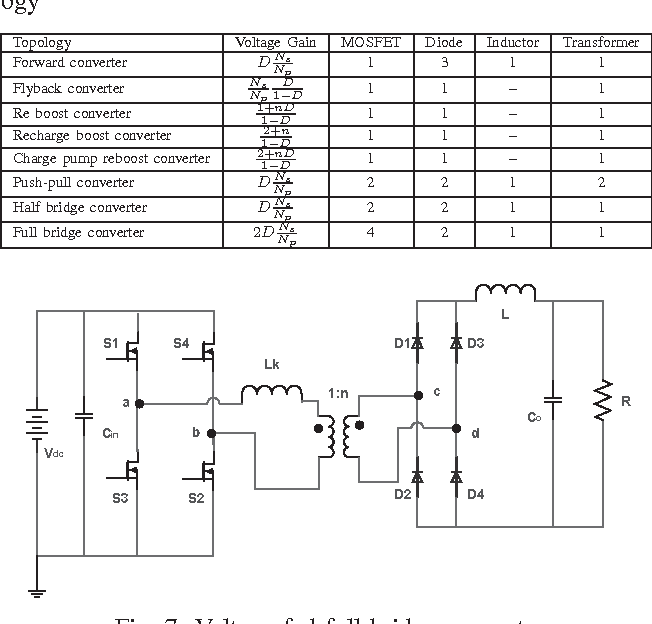 Table II from Comparative analysis of DC-DC converter