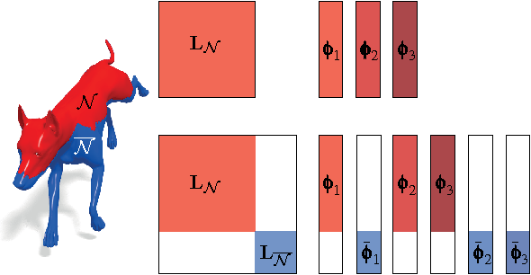 Figure 2 for Partial Functional Correspondence