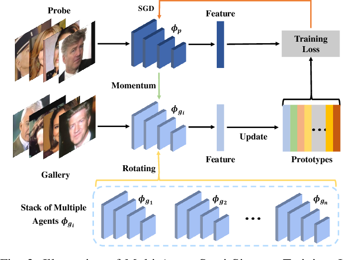 Figure 2 for Multi-Agent Semi-Siamese Training for Long-tail and Shallow Face Learning