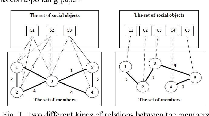 Figure 1 for Evaluating the effect of topic consideration in identifying communities of rating-based social networks