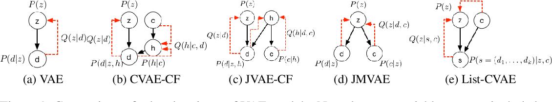 Figure 1 for Beyond Greedy Ranking: Slate Optimization via List-CVAE