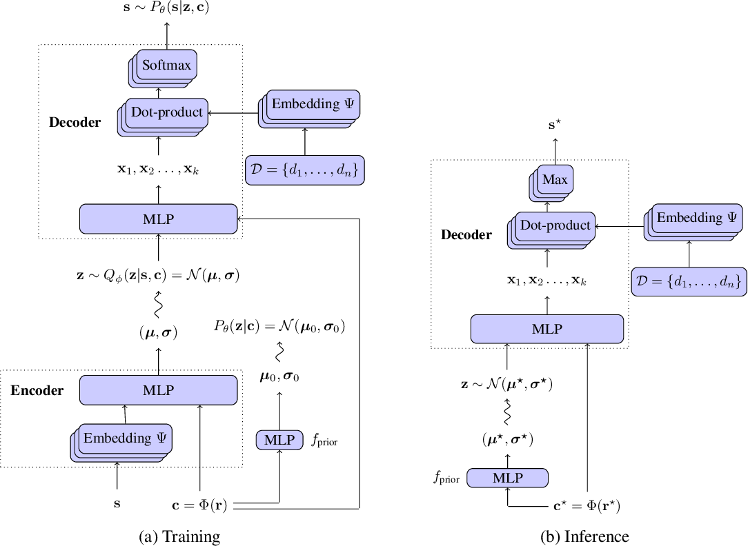 Figure 2 for Beyond Greedy Ranking: Slate Optimization via List-CVAE
