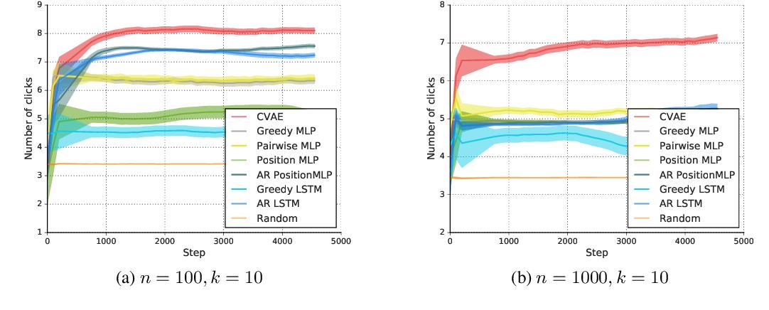 Figure 4 for Beyond Greedy Ranking: Slate Optimization via List-CVAE