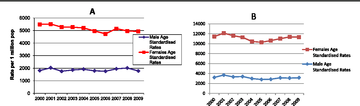 Fig. 1 Age-standardised incidence of hospitalisations in Ireland between 2000 and 2009 for: a hip fractures by gender and b all other osteoporotictype fractures by gender