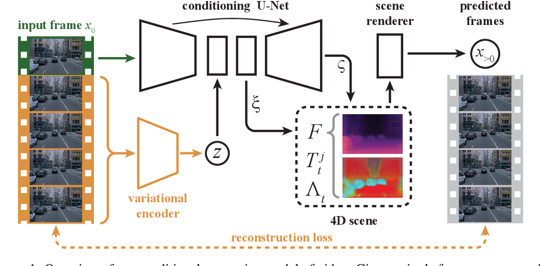 Figure 1 for Unsupervised Video Prediction from a Single Frame by Estimating 3D Dynamic Scene Structure