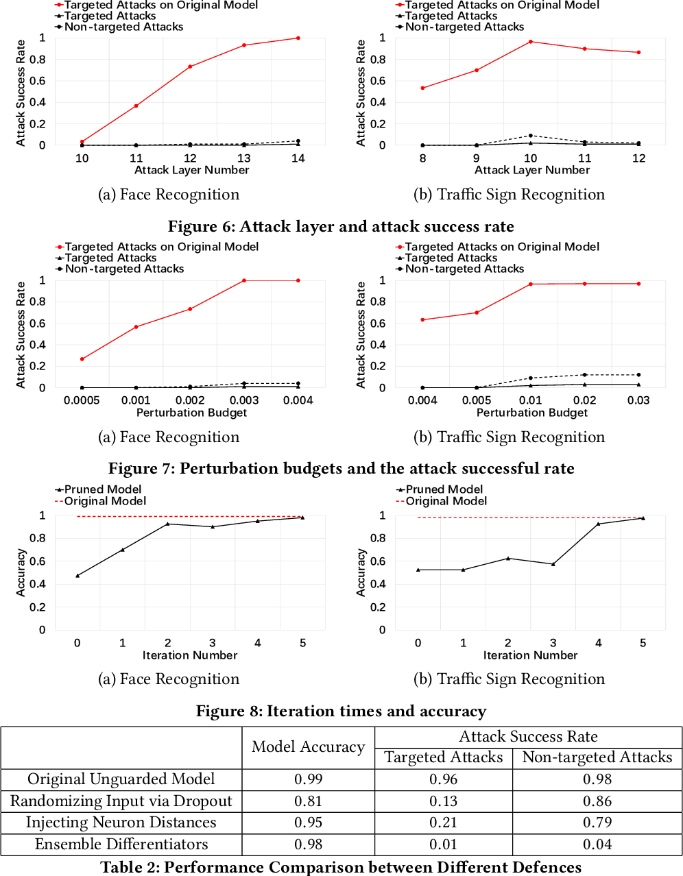 Figure 4 for Defending Against Misclassification Attacks in Transfer Learning