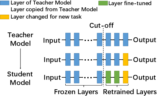 Figure 1 for Defending Against Misclassification Attacks in Transfer Learning
